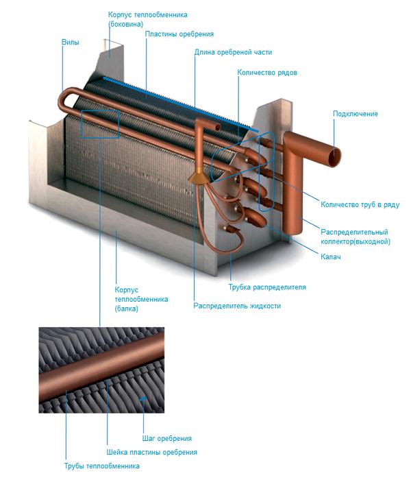 Теплообменник из батареи отопления как включить термостат теплообменника